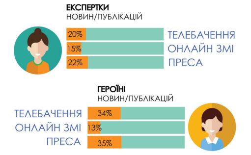 У новинах українських ЗМІ жінок згадують втричі рідше, ніж чоловіків — дослідження