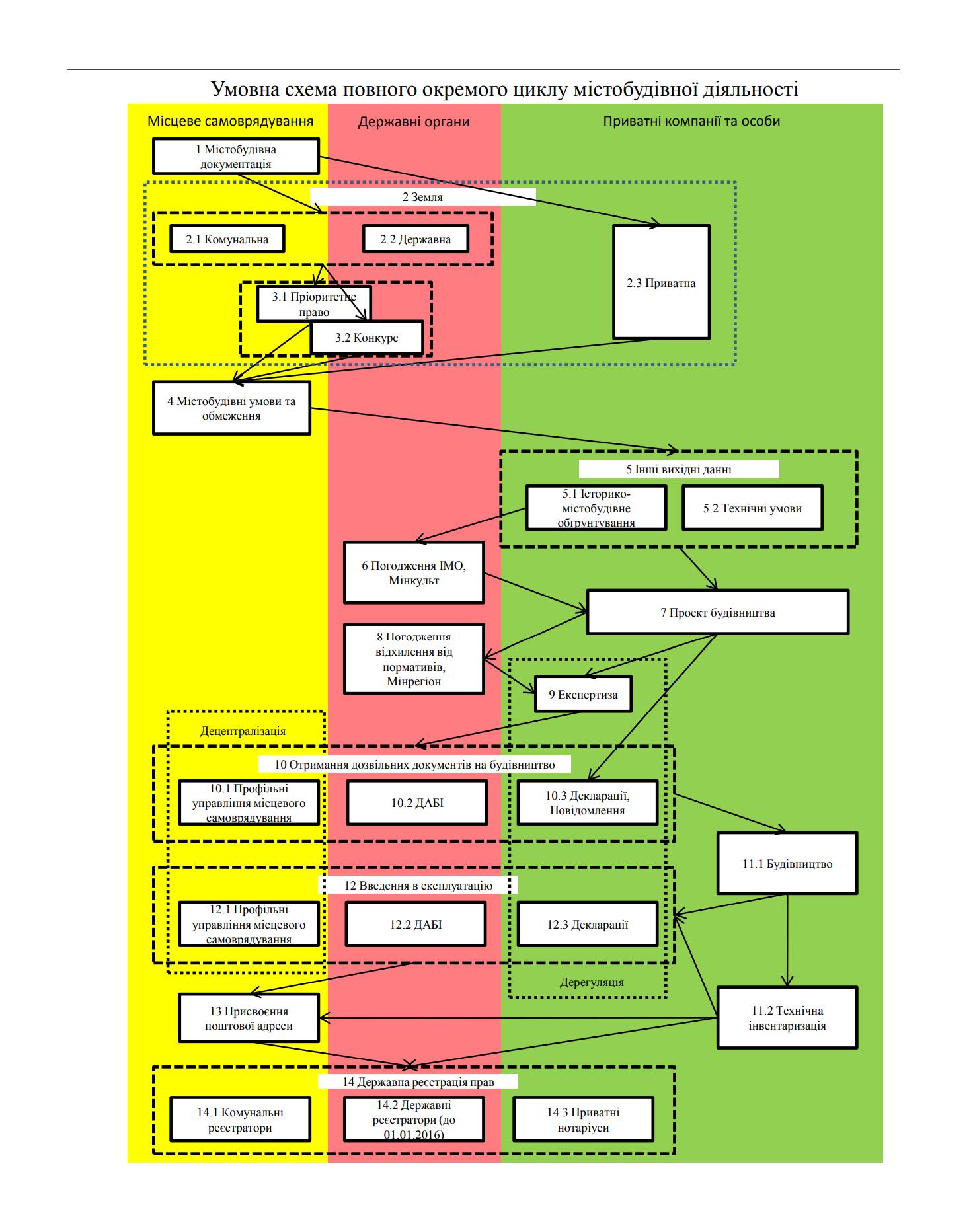 Розслідування порушень у сфері будівництва: типові схеми, підказки та джерела для журналістів